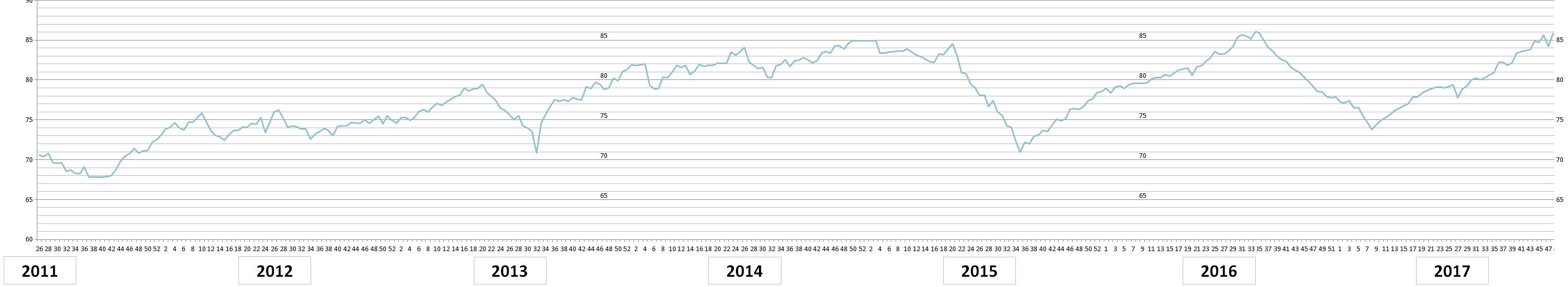 Painon kehitys vuosina 2011-2017